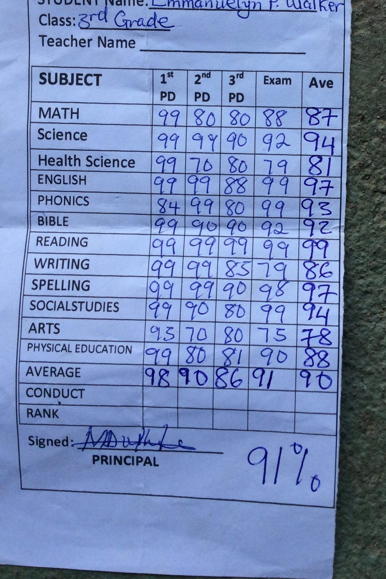 Report Card showing grades, 91% avg